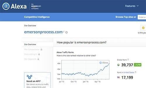 Emerson Marketing Campaign Results