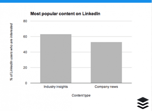 Screen shot 2014 03 23 at 1.20.56 PM 520x381 7 essential LinkedIn stats: When to post, what to post and how to improve