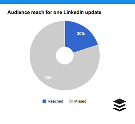 Screen shot 2014 03 23 at 1.43.50 PM 7 essential LinkedIn stats: When to post, what to post and how to improve
