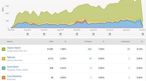 Social Media Industrial Marketing Trends.jpg