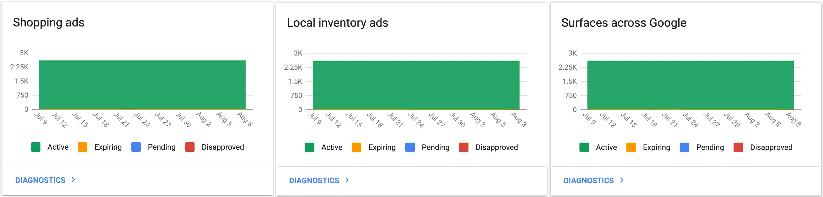 google local inventory ads graph showing 100% of ads accepted