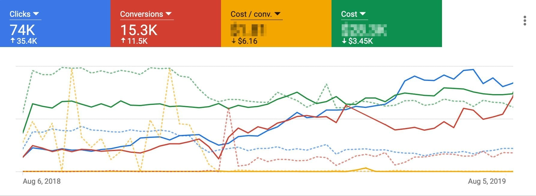 graph showing increasing roi on google adwords
