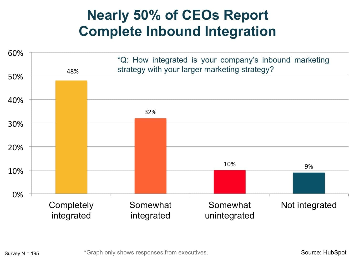 nearly_50_percent_of_CEOs_report_complete_inbound_integration
