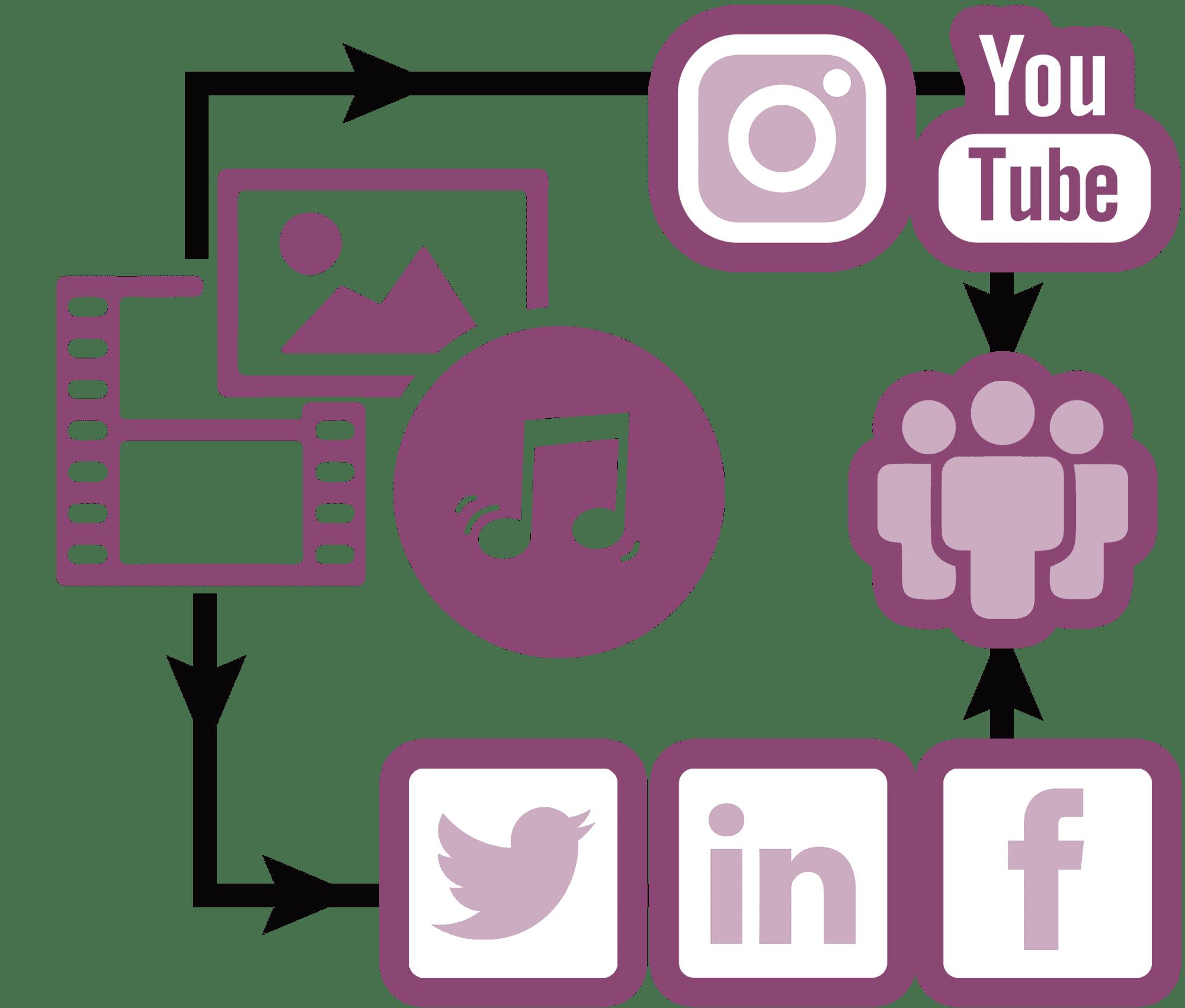 industrial social media management