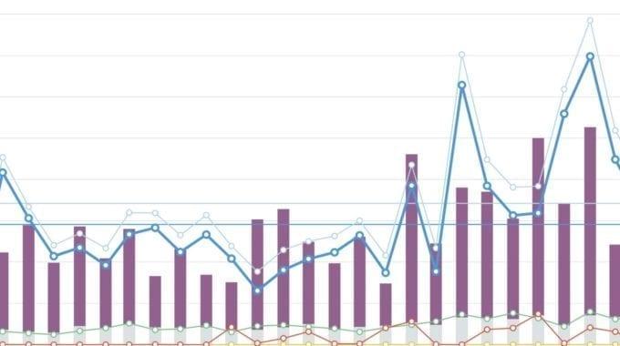 Industrial Marketing Sales Chart